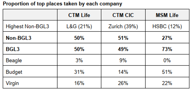 Proportion of top places taken by each company